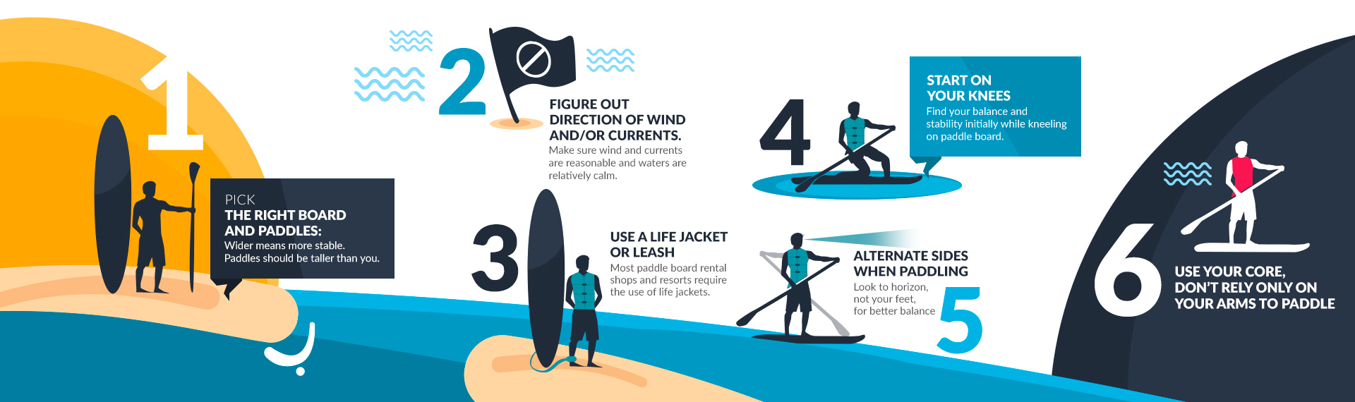Diagram of Stand Up Paddle Boarding